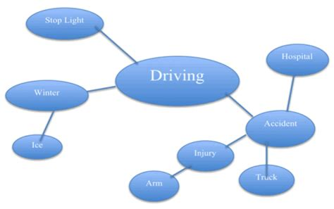 The causes of road accidents essay
